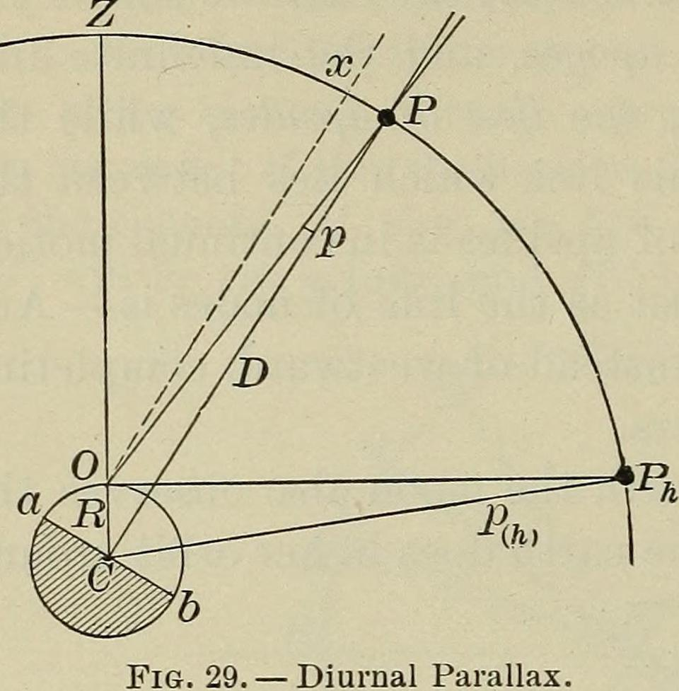 Figure showing parallax, from Young and Sewell's Elements of Astronomy