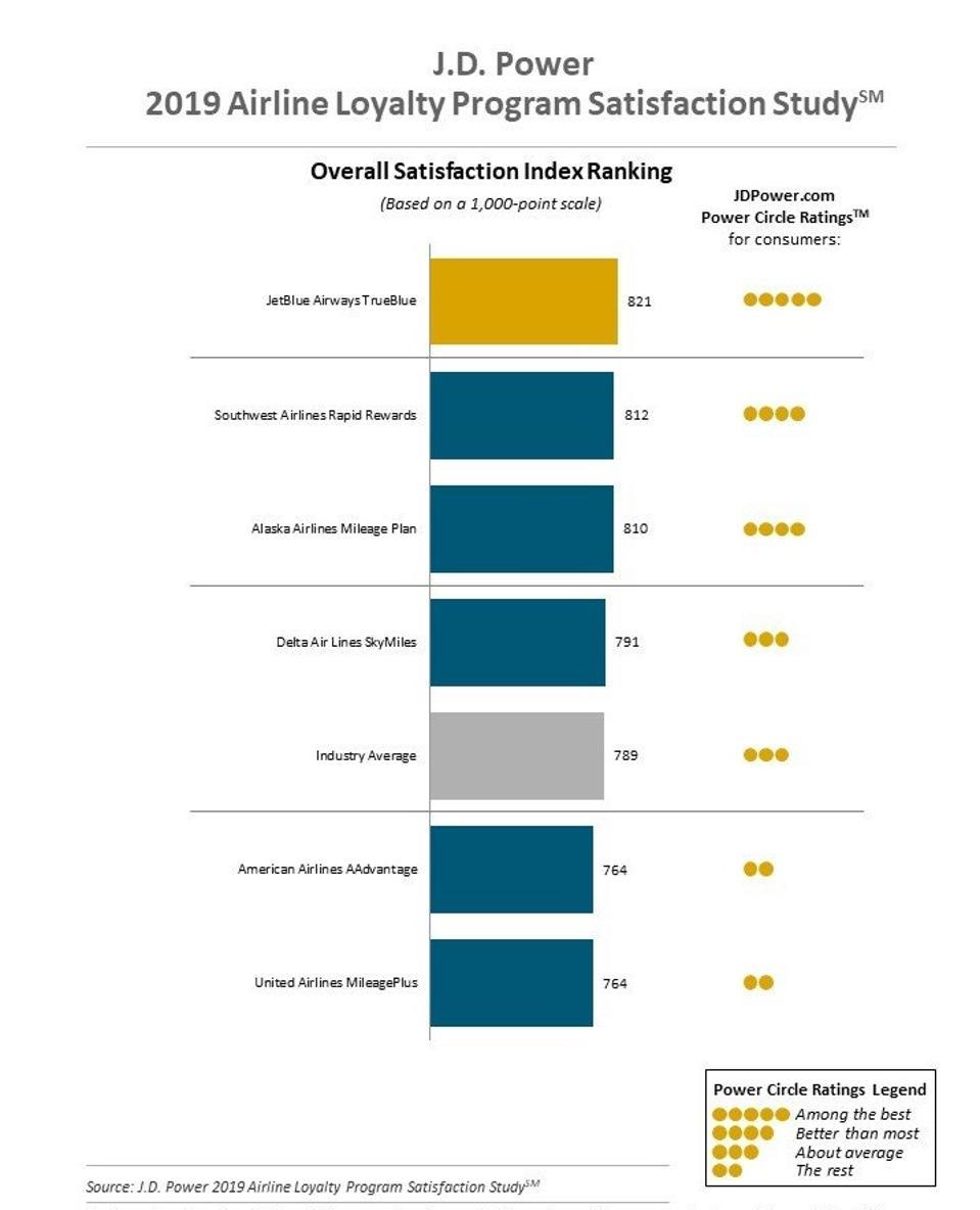 J.D. Power 2019 Airline Loyalty Program Satisfaction Study