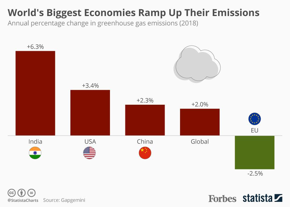 World's Biggest Economies Ramp Up Their Emissions
