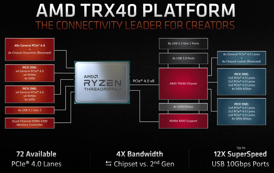 The TRX40 chipset offers PCI-E 4.0 support as well as more PCI-E lanes - 72 available in total.