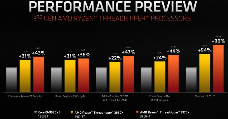 Threadripper 3000 performance