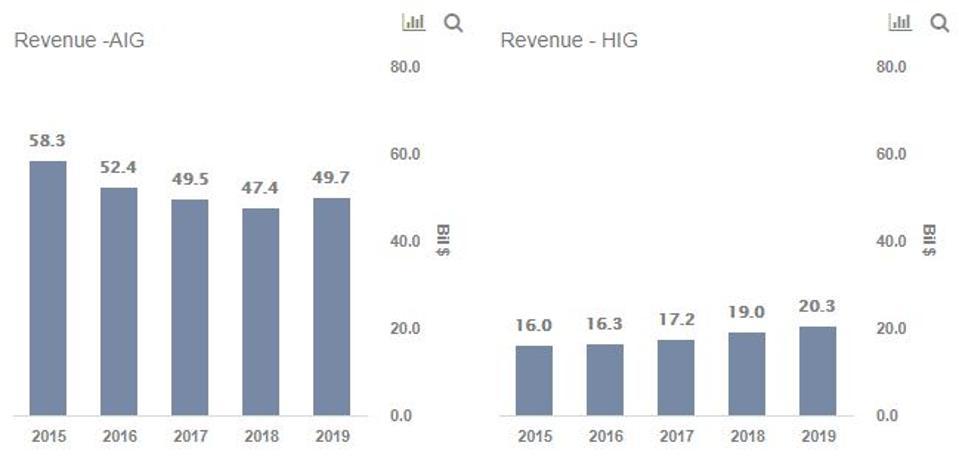 AIG and Hartford Revenues HIG