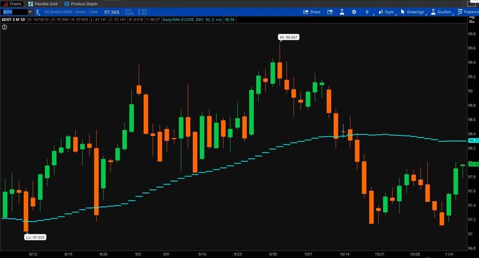 thinkorswim chart showing the dollar index