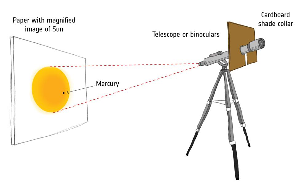 How to project an image of the Transit of Venus.