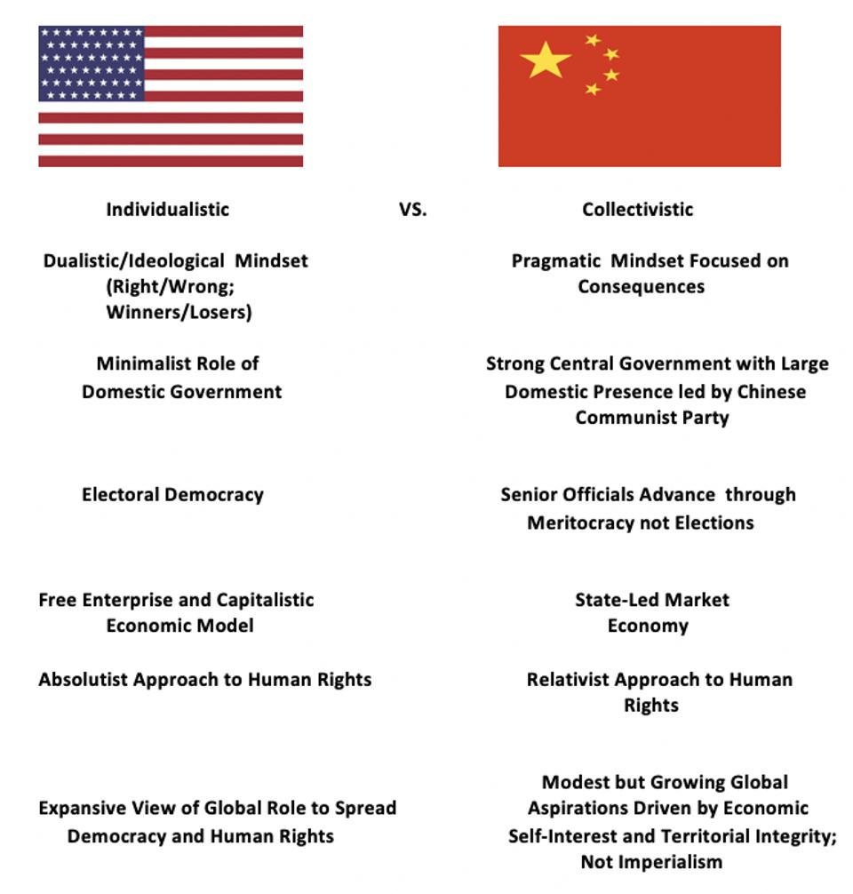 US vs. China