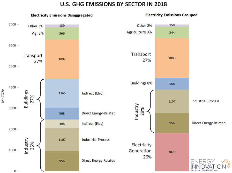 U.S. greenhouse gas emissions by sector in 2018