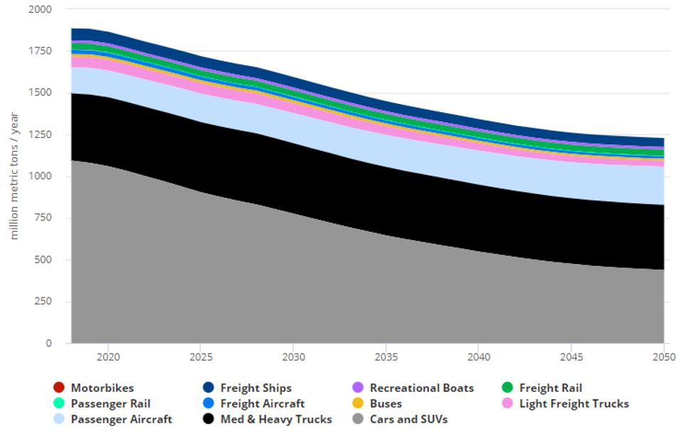 US transportation emissions by vehicle type in BAU scenario 2018-2050
