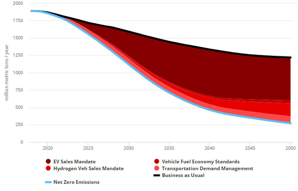 Policy contributions to abate US transport emissions in net zero scenario 2018-2050