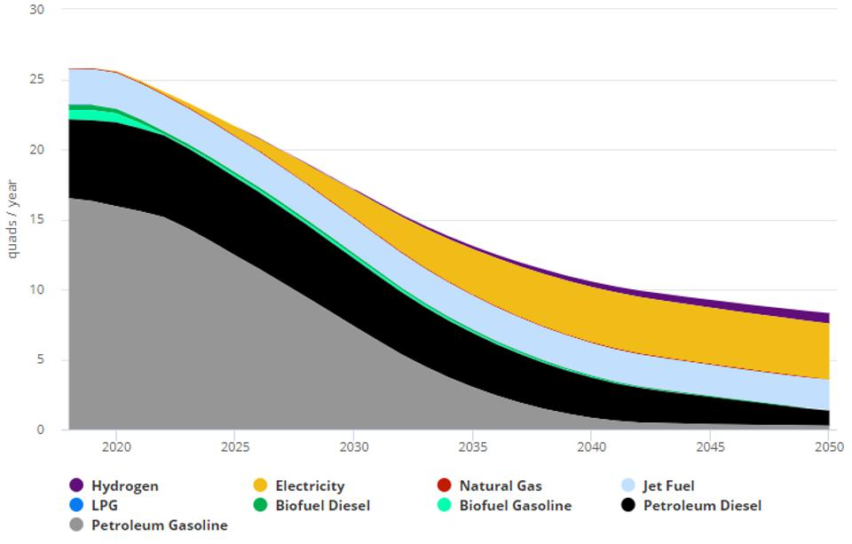US transportation fuel use by type in net zero emissions scenario 2018-2050