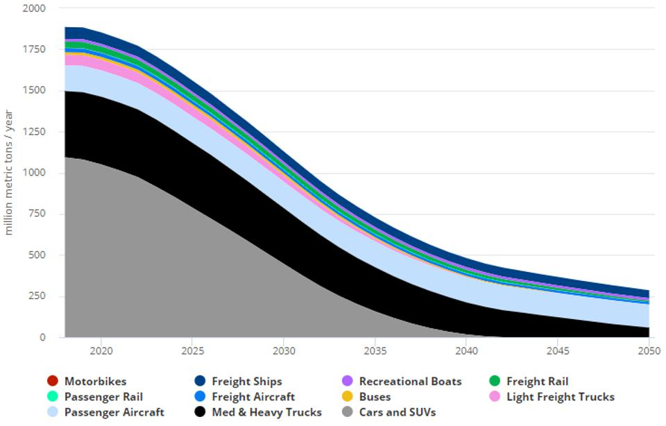 US transportation emissions by vehicle type in net zero emissions scenario 2018-2050