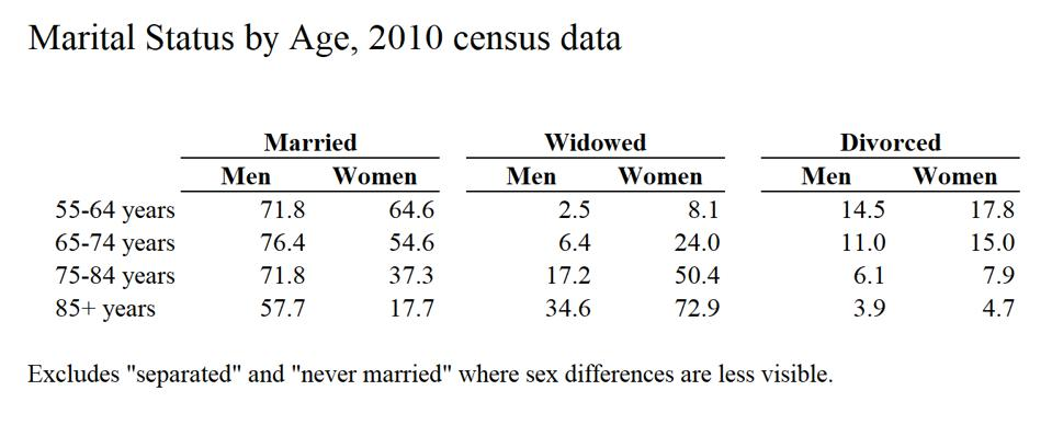 Marital status by age