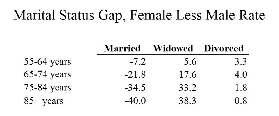 Marital status gap