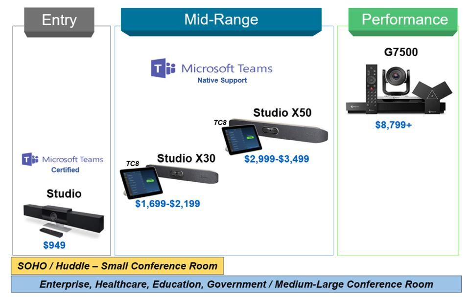 Figure 2: Poly Studio Room Systems