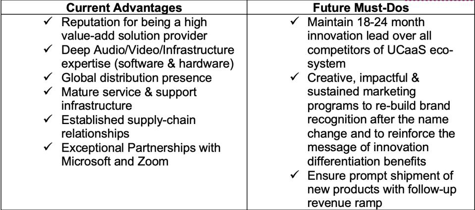 Table 1: Poly's Go-Forward Advantages and Future Must-Dos