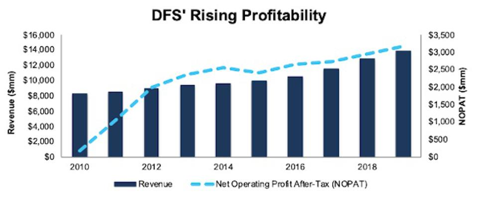 DFS Rising Profitablity