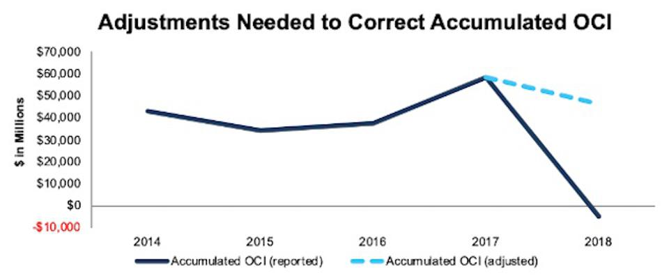 BRK.A Reported Vs. Adjusted Accumulated OCI 2014-2018