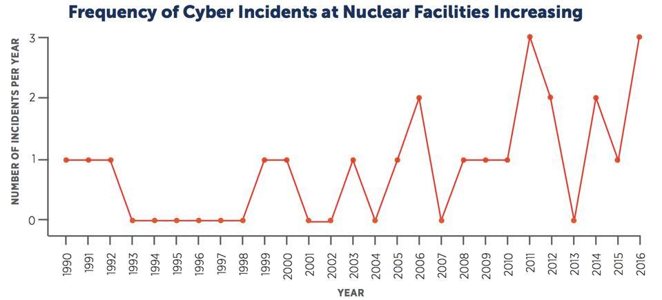 Cyberattacks global