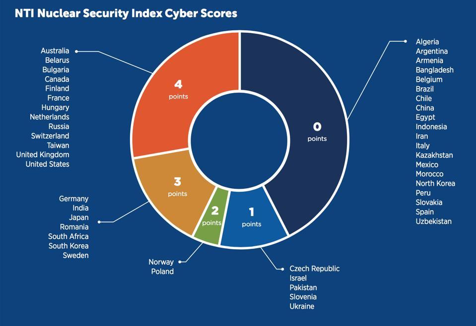 NTI Cyber Score