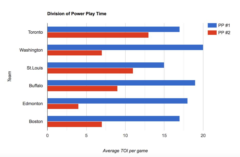 Toronto's division of power play time versus the NHL's top power play units