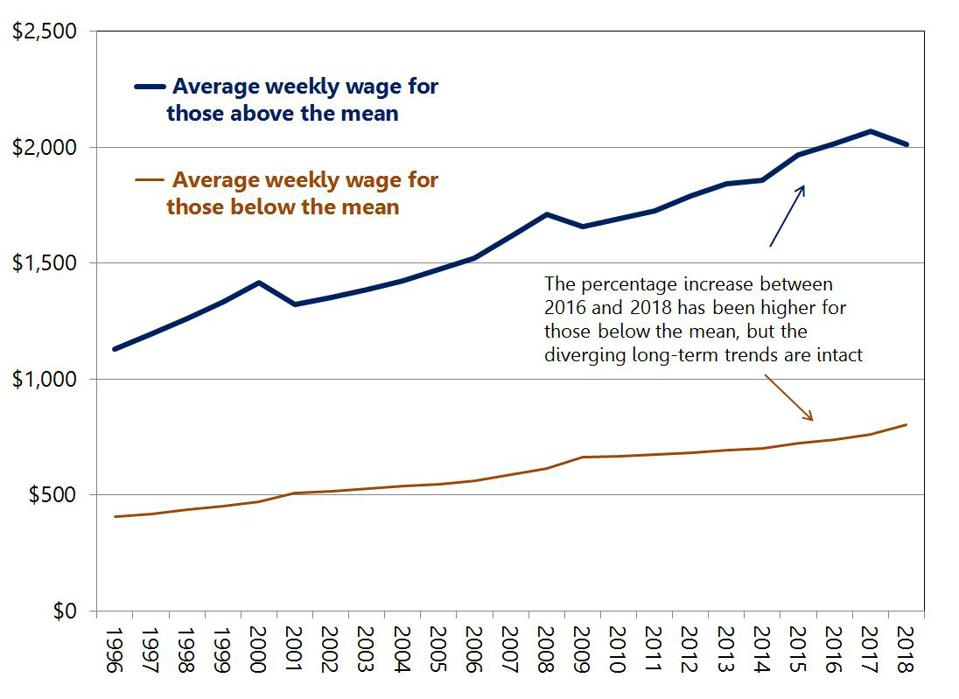 The gap between high- and low-paid workers has been expanding for decades.
