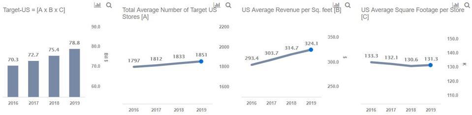 Target U.S. Revenues