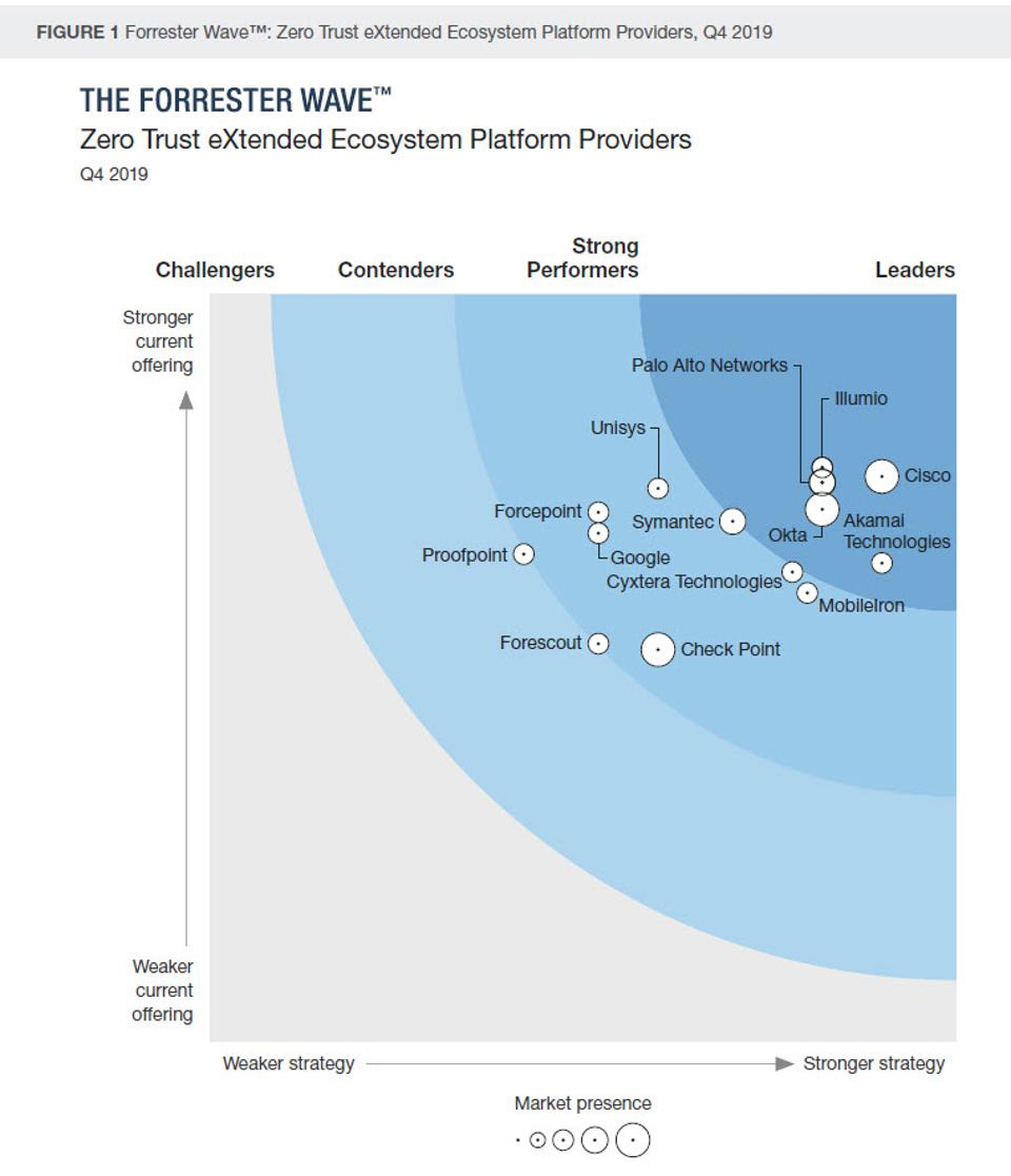 Forrester Wave™: Zero Trust eXtended Ecosystem Platform Providers, Q4 2019