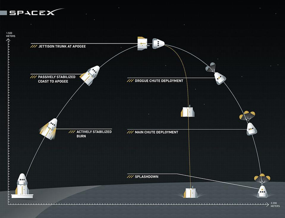 SpaceX Pad Abort Test Concept of Operations