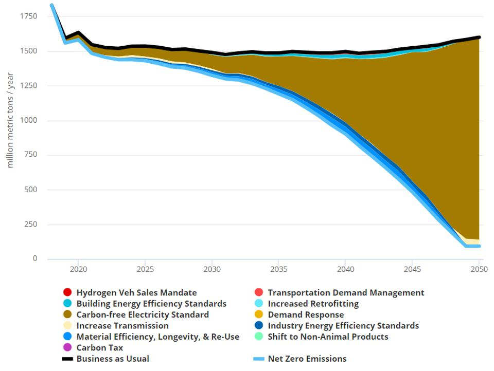 U.S. wedge diagram for electricity decarbonization policies in the net zero scenario