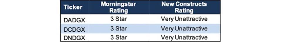 DADGX Ratings Vs. Morningstar