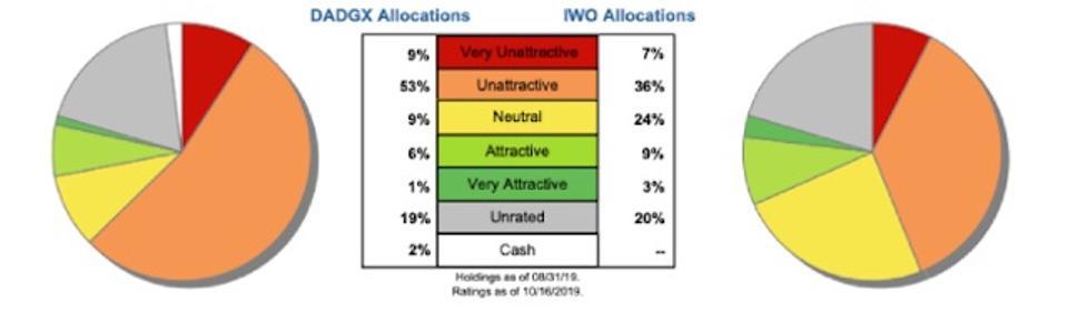DADGX Asset Allocation Vs. Benchmark