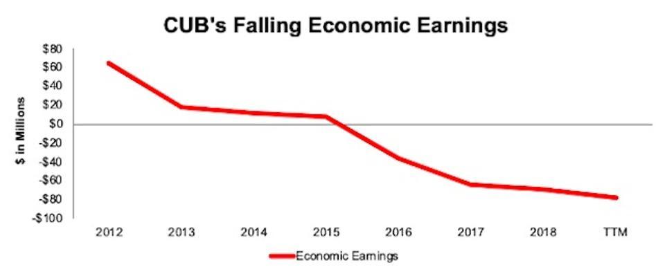 CUB Falling Economic Earnings