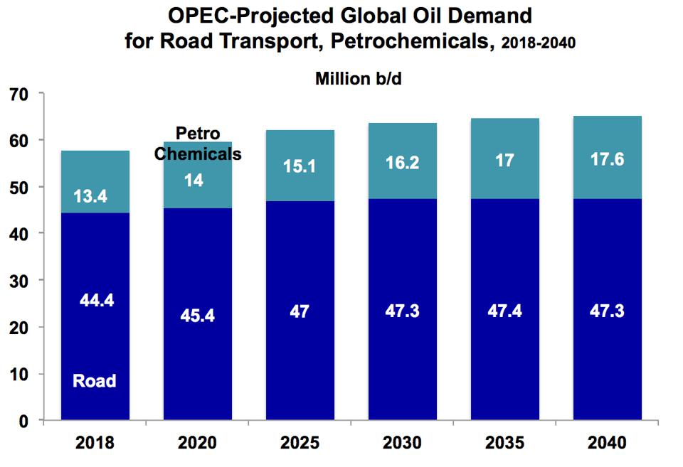 Oil demand for road transport and petrochemicals