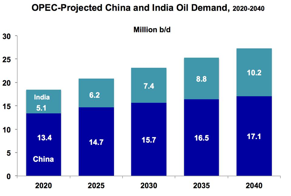China, India oil demand