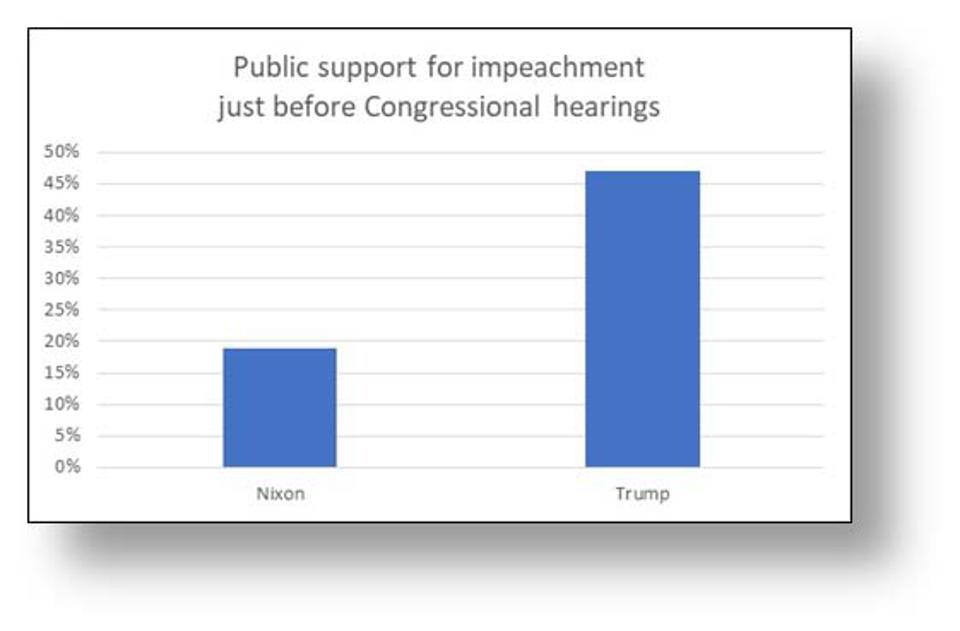 Support for impeachment just prior to Congressional hearings