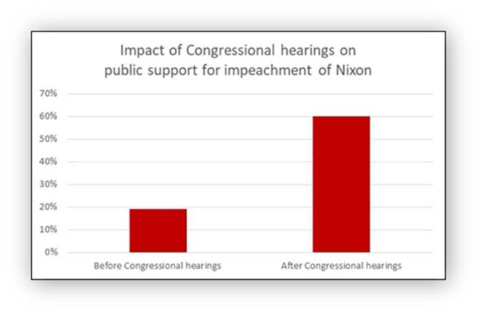 Impact of Congressional hearings on public support for impeachment of Nixon