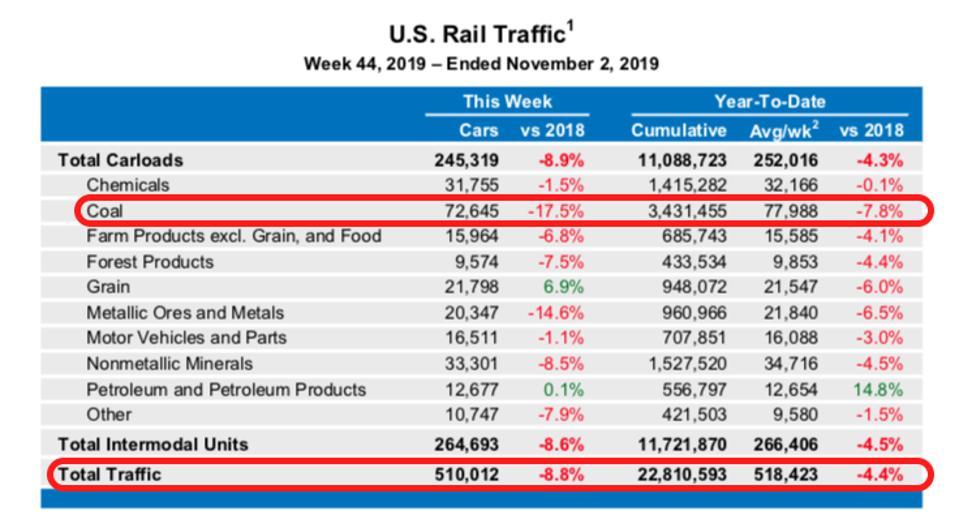 Railroad coal shipments