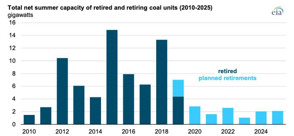 Decommissioned coal units