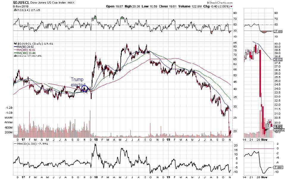 Dow Jones U.S. Coal Index