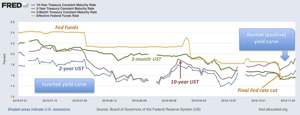 Yield curve moved from inverted to normal when Federal Reserve made last cut and announced it as the final one