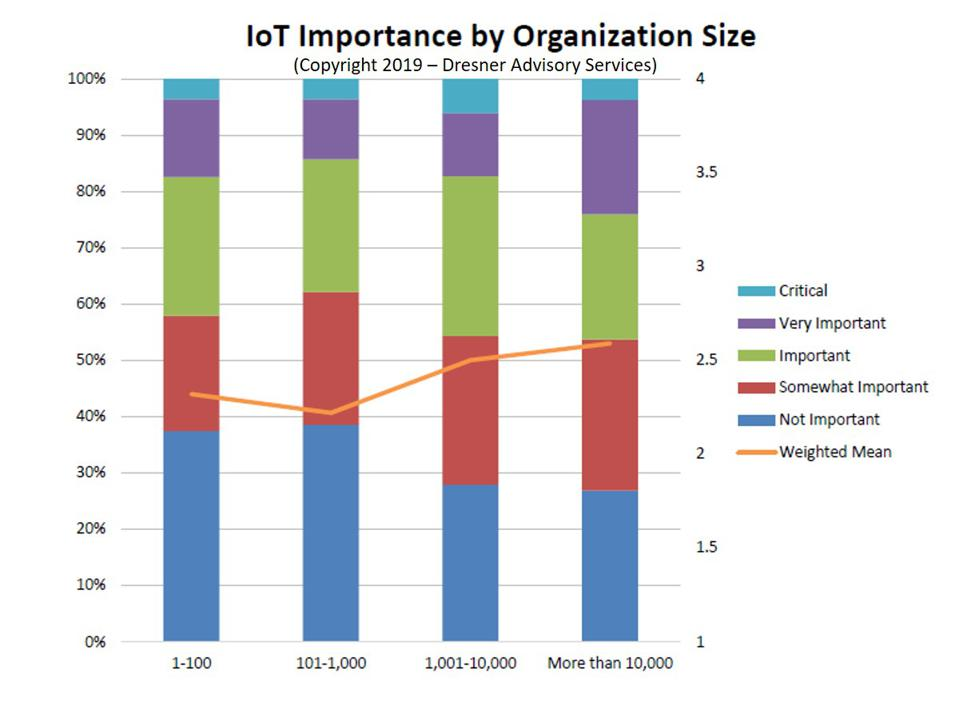 Catching Up On The Latest In IoT Intelligence, 2019