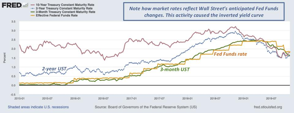 Primary observations are normal yield curve as rates rise and inverted yield curve as rates decline