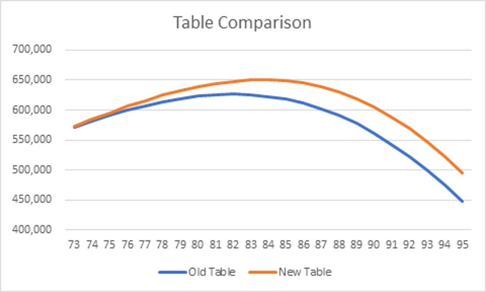 Comparison of old and new IRS tables