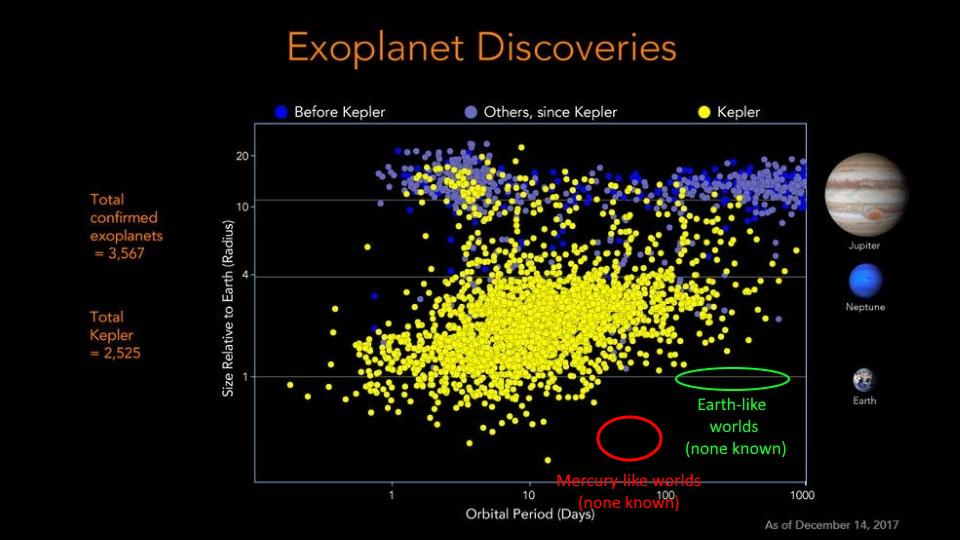 Our exoplanet discoveries as of 2017, due mostly to NASA's Kepler mission.