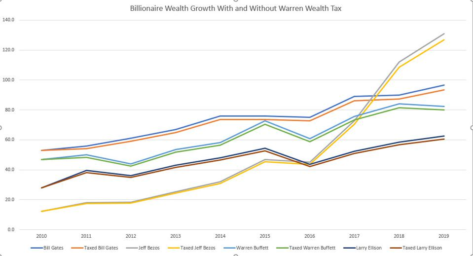 Graph of Elizabeth Warren wealth tax effects on billionaires. k