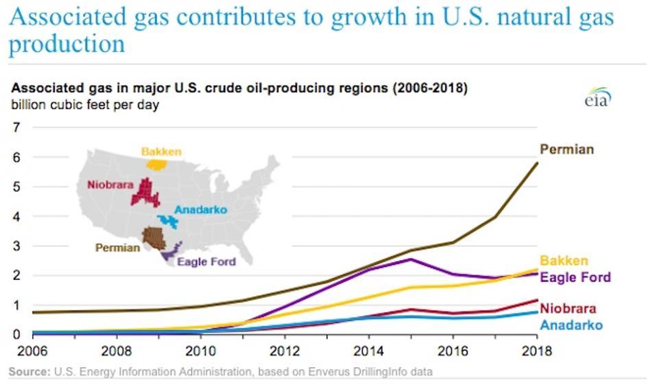 associated gas graph
