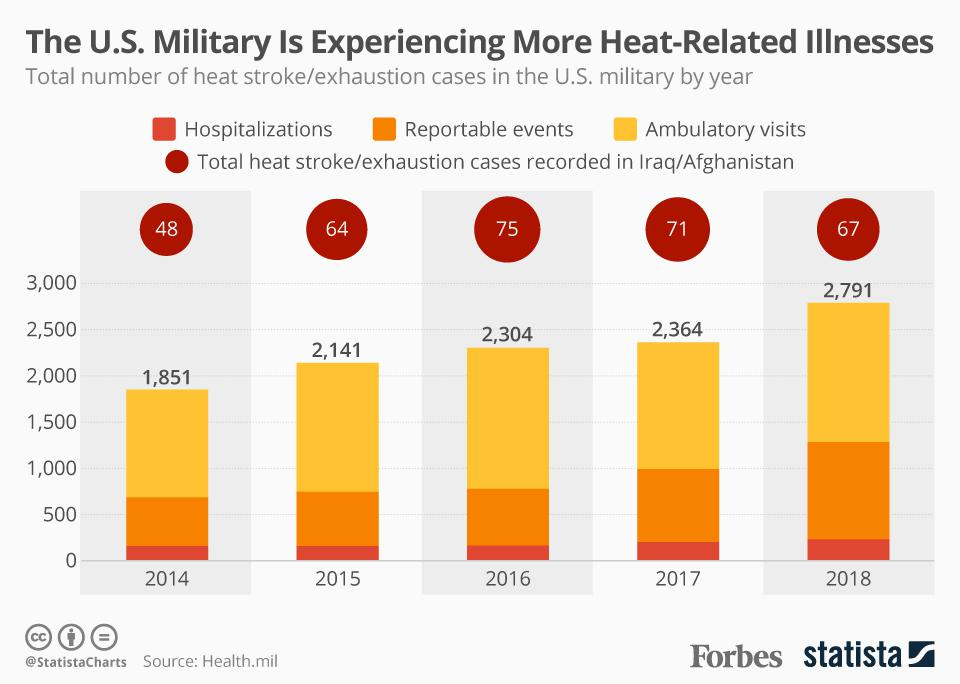 The U.S. Military Is Experiencing More Heat-Related Illnesses