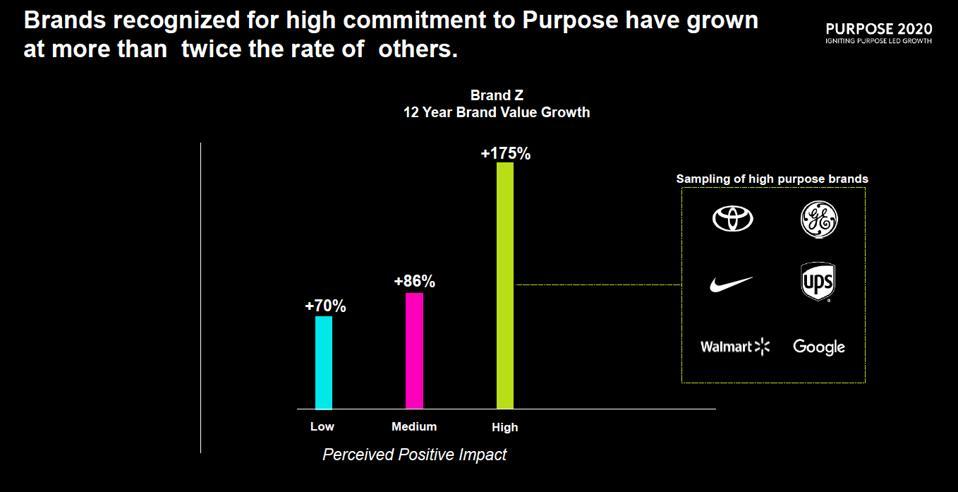 Kantar Purpose 2020 : Purposeful Brands Grow Twice as Fast As Others