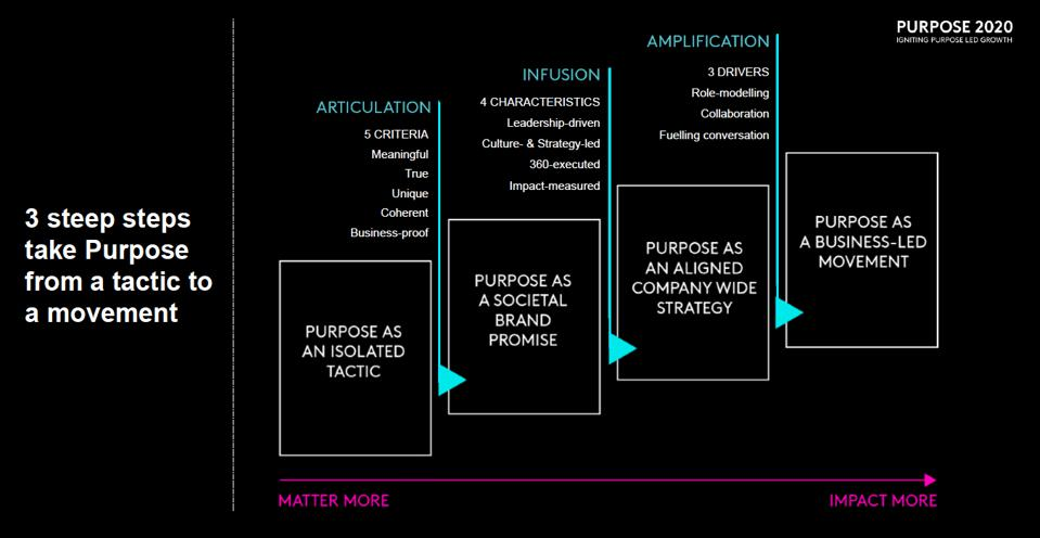 Kantar Purpose 2020 : The Four Stages Of a Purpose Lead Business