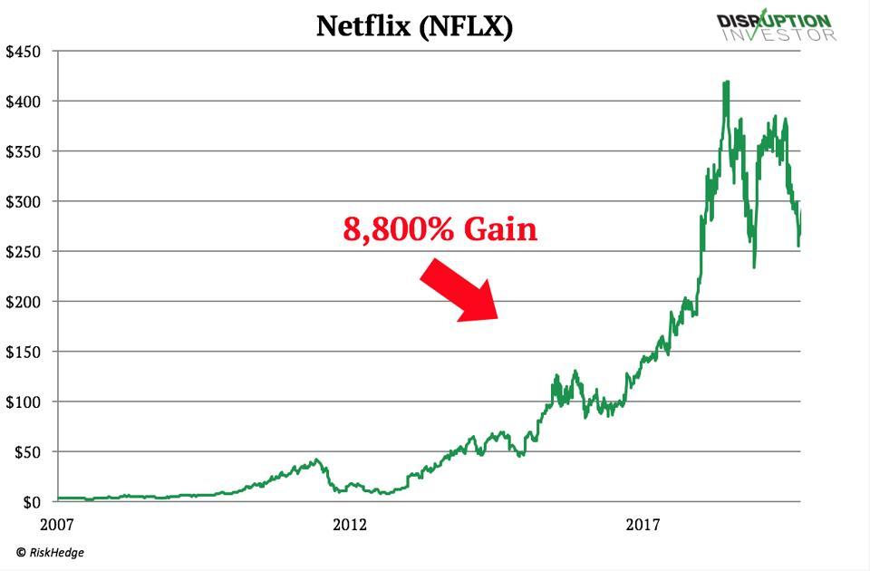 Výkonnosť zásob Netflix