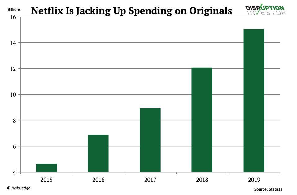 Výdavky Netflixu na pôvodný obsah